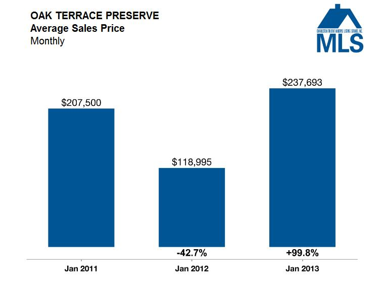 Oak Terrace Preserve Average Sales Price 2013 - Park Circle Market Update - Real Deal with Neil