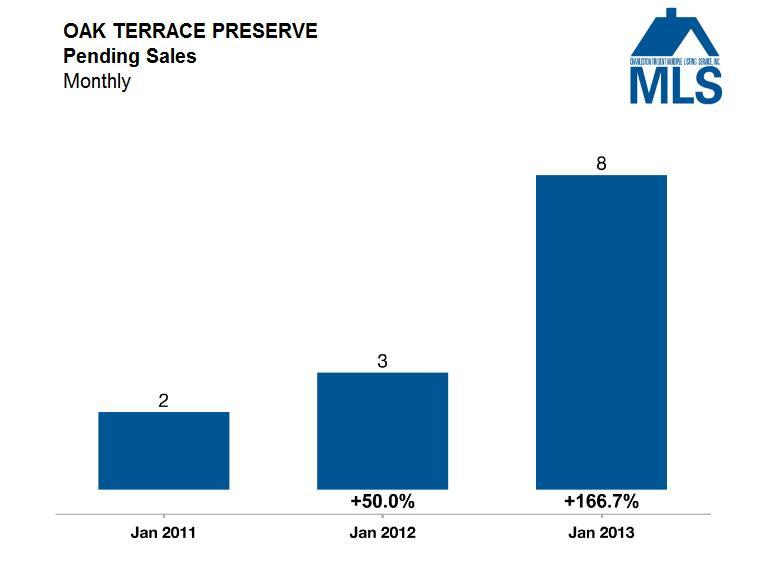 Oak Terrace Preserve Pending Sales - Park Circle Market Update - Real Deal with Neil