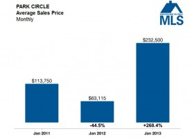 Park Circle Average Sales Price