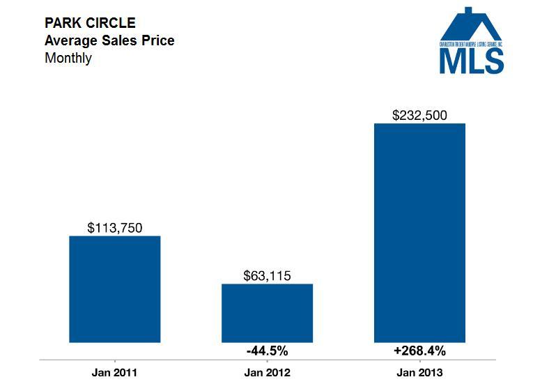 Park Circle Average Sales Price