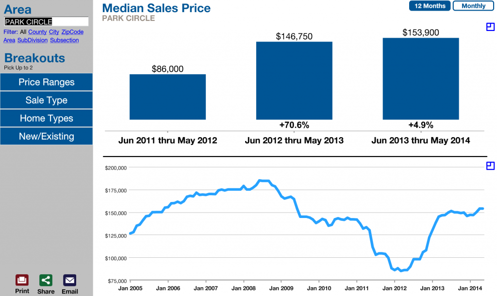 Location - Park Circle Median Sales Price