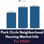 Park Circle Neighborhood Housing Market Info