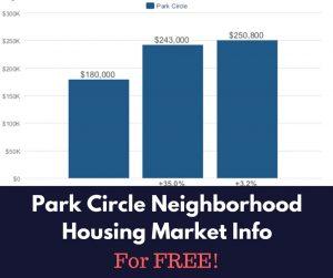 Park Circle Neighborhood Housing Market Info