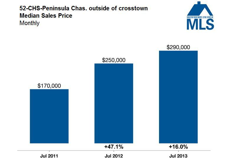 Charleston Market Update - Median Sales Price - Charleston Outside of Crosstown