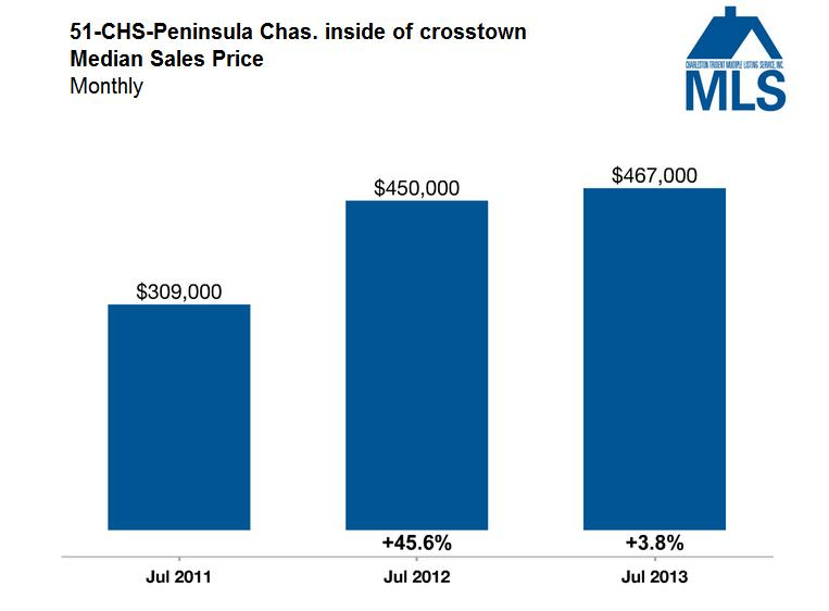 Charleston Market Update - Median Sales Price - Charleston Inside of Crosstown