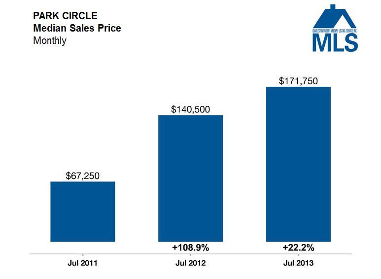 Charleston Market Update - Median Sales Price - Park Circle