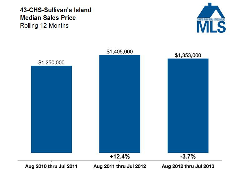 Charleston Market Update - Median Sales Price - Sullivan's Island
