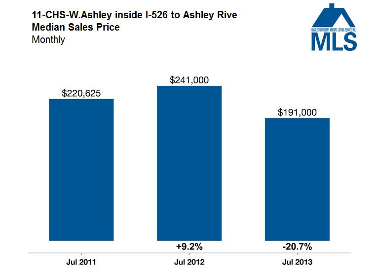 Median Sales Price - Charleston Market Update - West Ashley - Real Deal with Neil