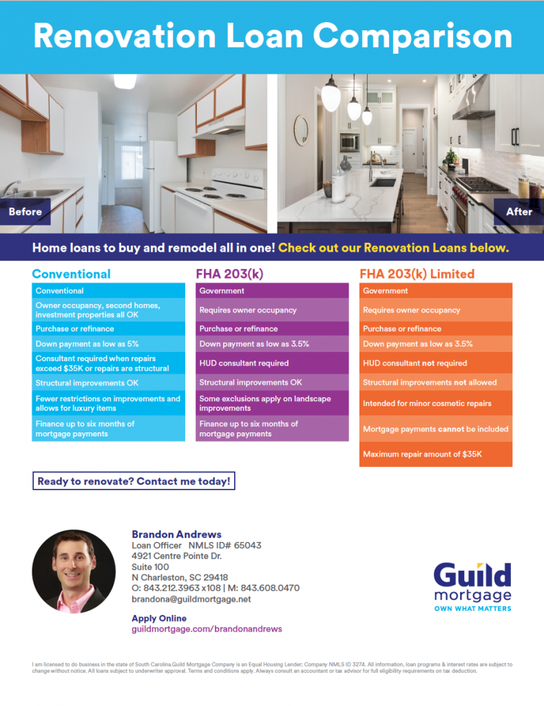 FHA203K - Renovation Loan - Guild Mortgage - Real Deal with Neil